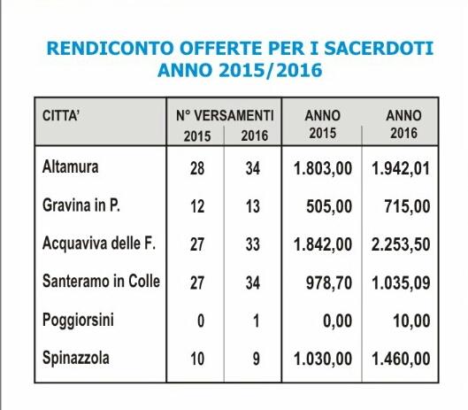 Rendiconto diocesano delle offerte ai sacerdoti anno 2015/2016